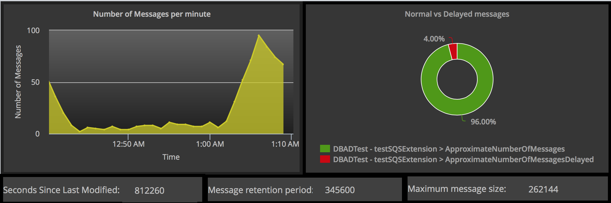 AWS SQS Dashboard.png
