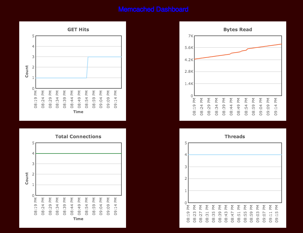 memcached-dashboard.png