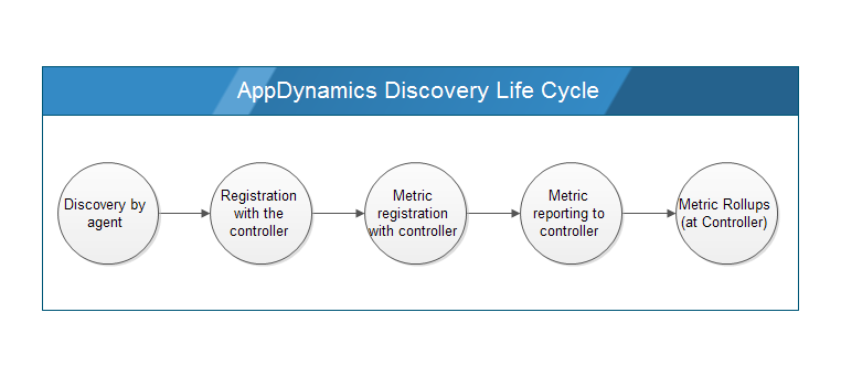 entity-life-cycle-plus-metric-rollup.png