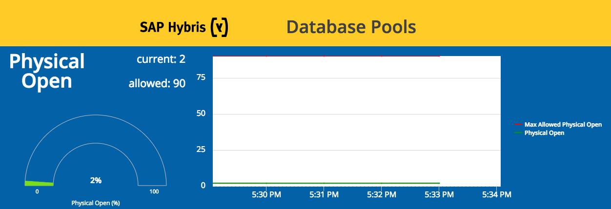 database pools