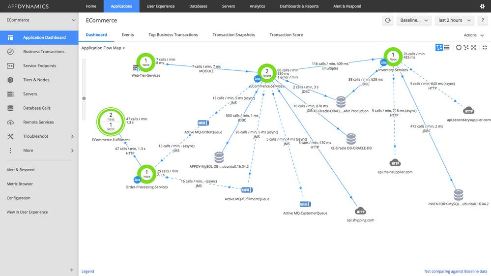 AppDynamics flowmap
