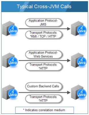 Typical Cross JVM Calls.png