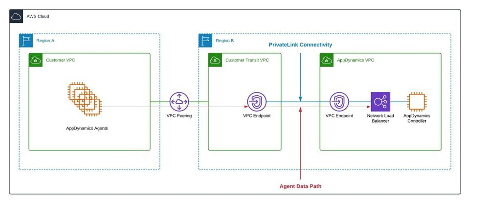 Inter-Region VPC Peering Network Diagram