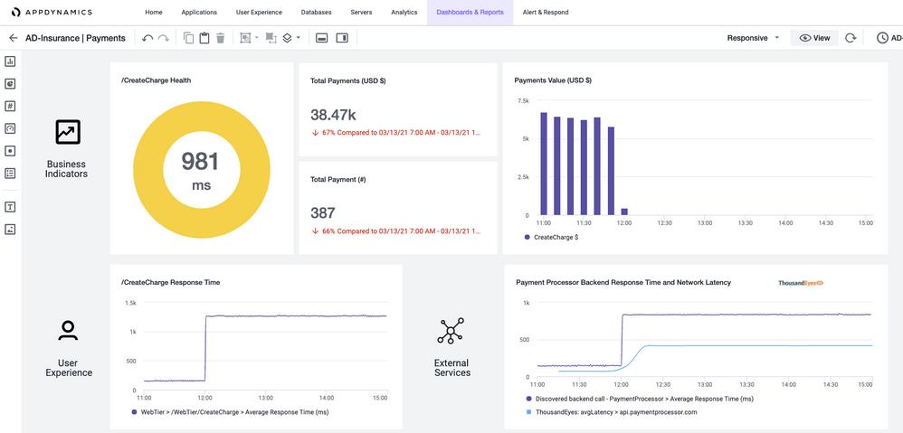 The integrated AppDynamics Dash Studio dashboard displays correlated AppDynamics data and ThousandEyes metrics