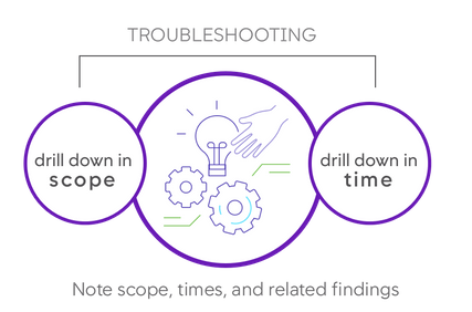 Troubleshooting Drill Down@2x.png