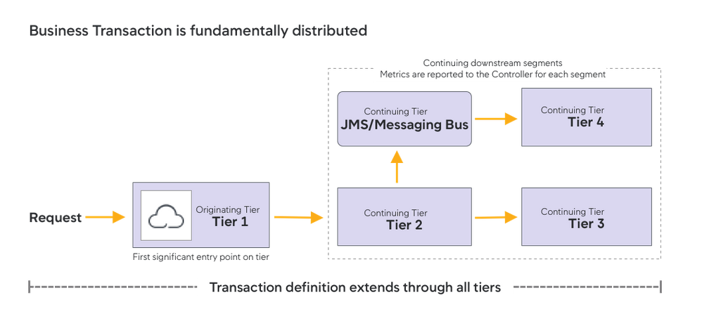 Business Transaction (BT) is fundamentally distributed
