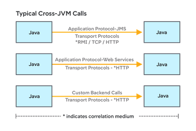 Typical cross-JVM calls