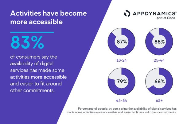 2021 App Attention Index Summary | Percentage of people saying the availability of digital service made some activities more accessible and easier to schedule