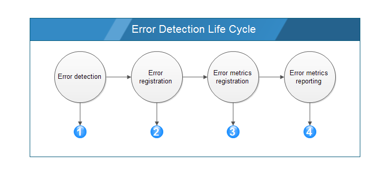 error-detection-life-cycle.png