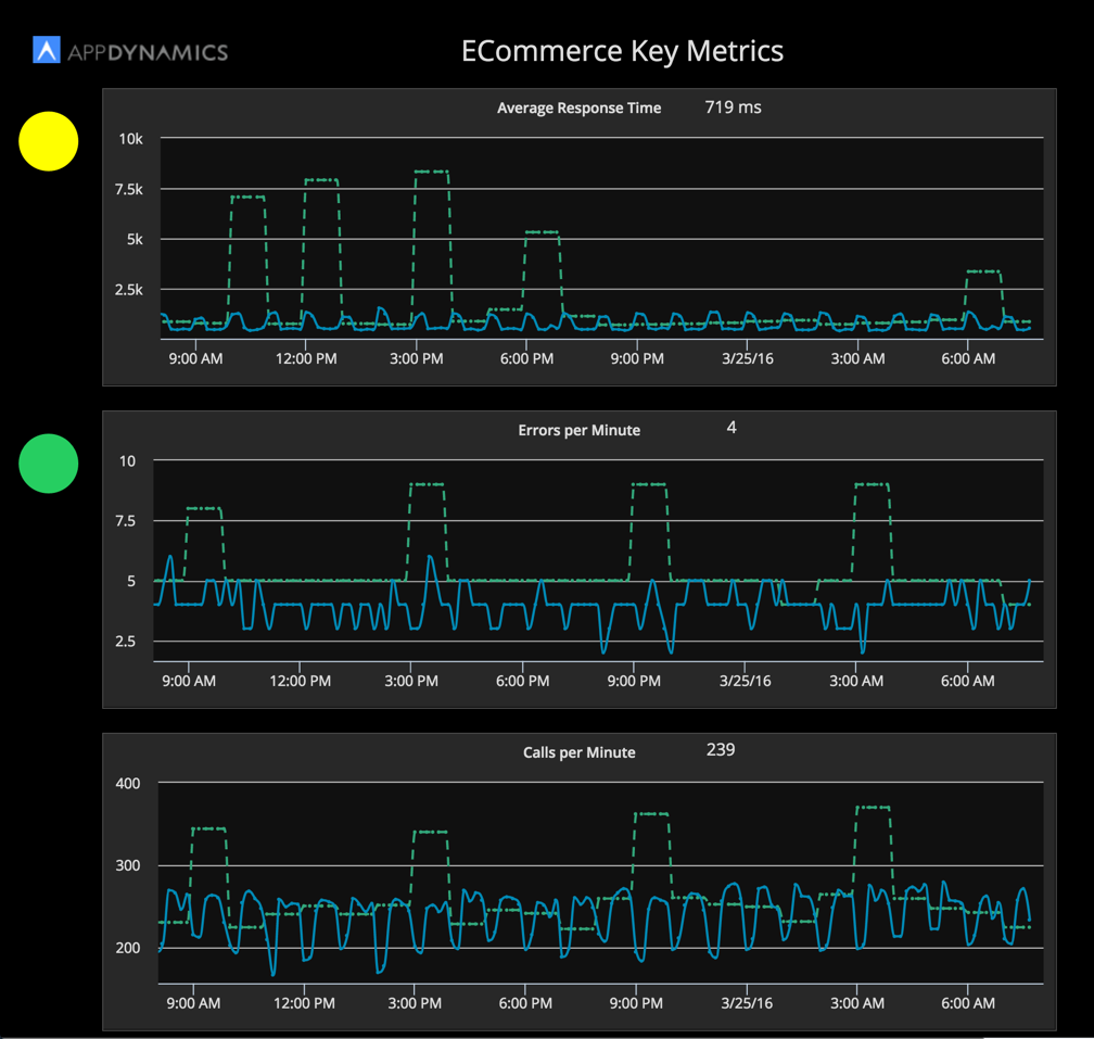 2016-03-25_08-06-04_demo2_ECommerce_ApplicationKeyMetrics.png