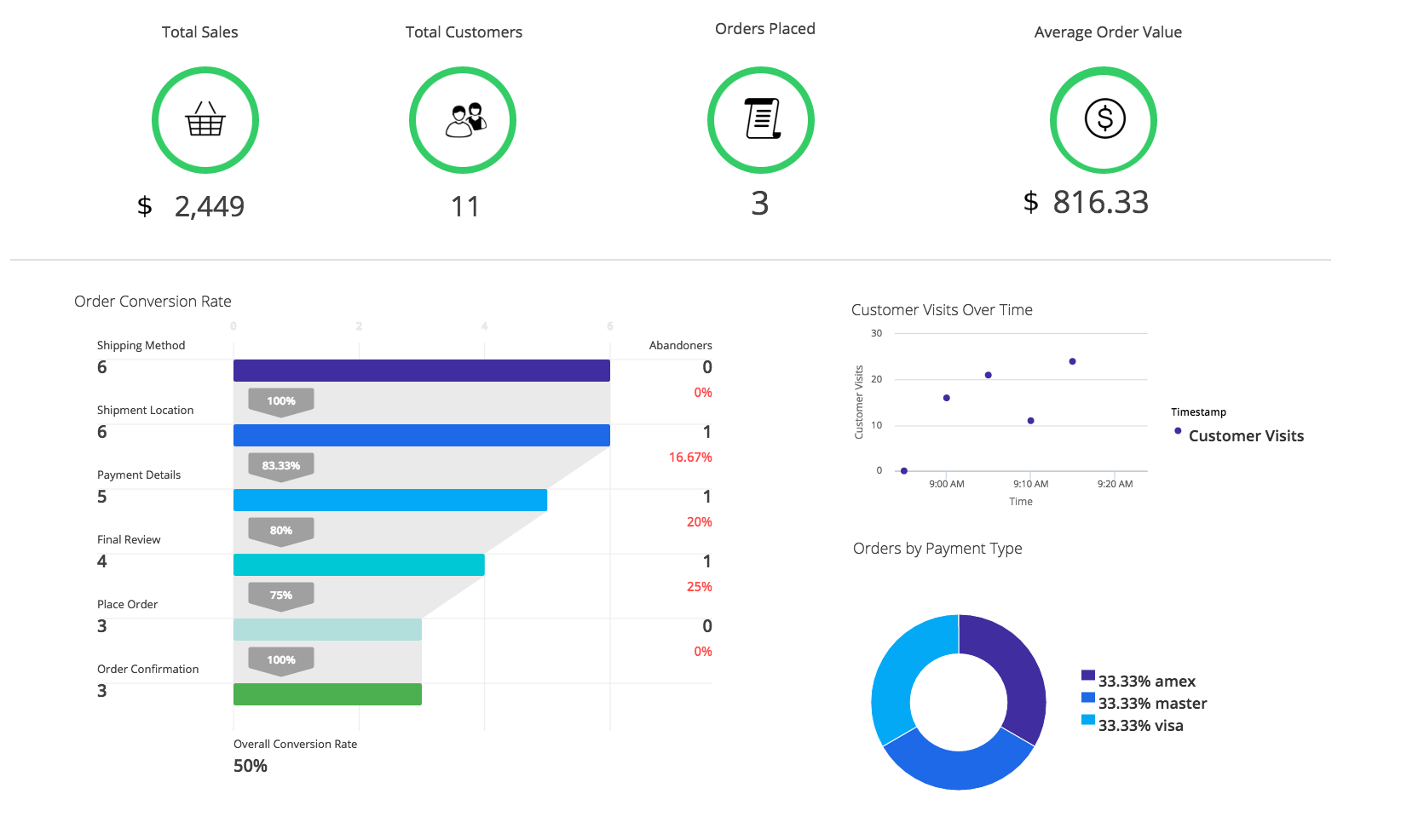 Business iQ Dashboard