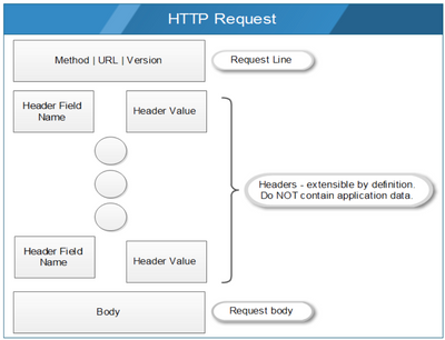 HTTP Request.png