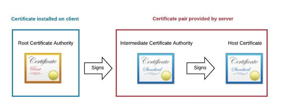 CA Certificates.png